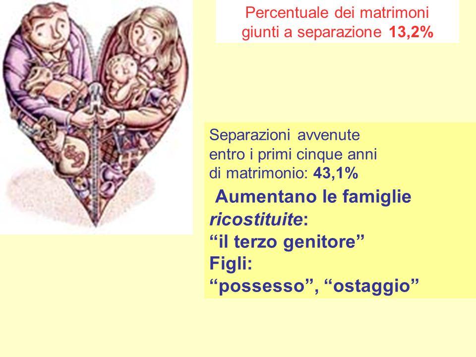 Percentuale dei matrimoni
