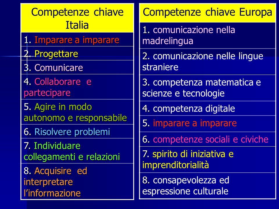 Competenze chiave Italia Competenze chiave Europa