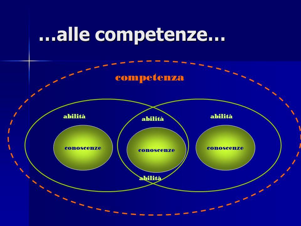 …alle competenze… competenza abilità abilità abilità conoscenze