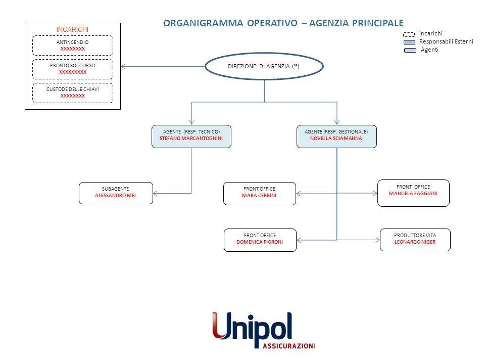 ORGANIGRAMMA OPERATIVO – AGENZIA PRINCIPALE