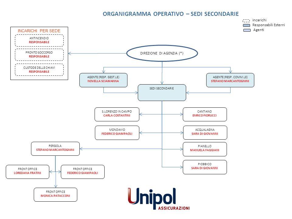 ORGANIGRAMMA OPERATIVO – SEDI SECONDARIE