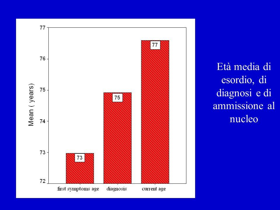 Età media di esordio, di diagnosi e di ammissione al nucleo