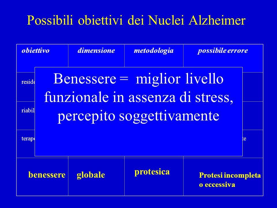 Possibili obiettivi dei Nuclei Alzheimer