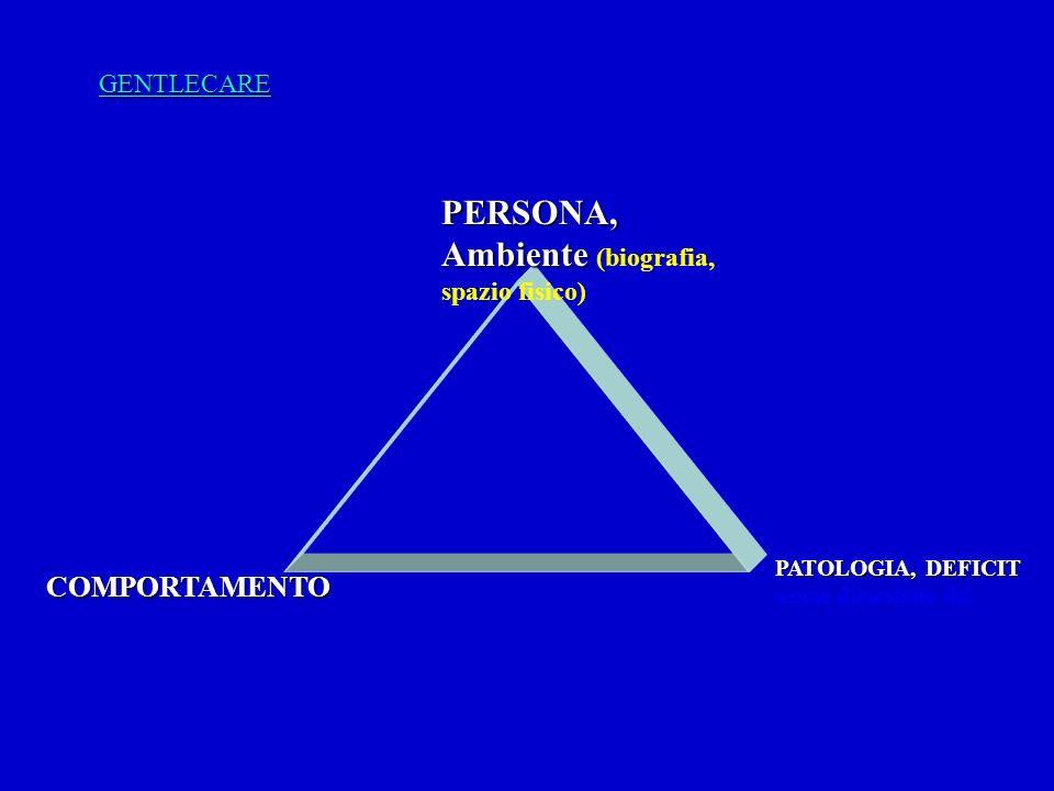 PERSONA, Ambiente (biografia, spazio fisico)