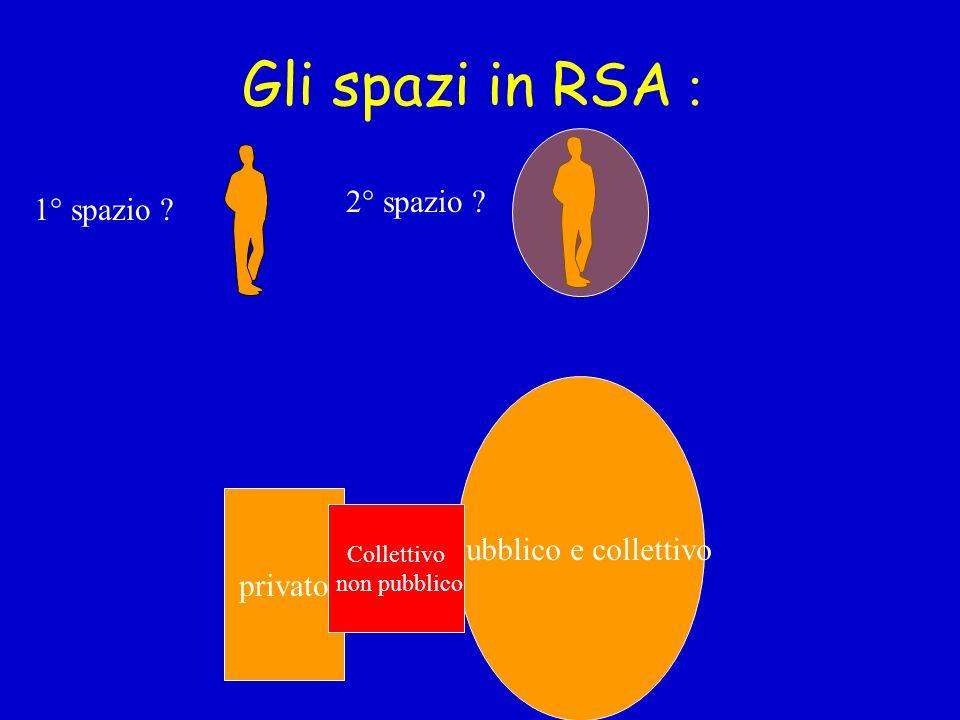 Gli spazi in RSA : 2° spazio 1° spazio Pubblico e collettivo