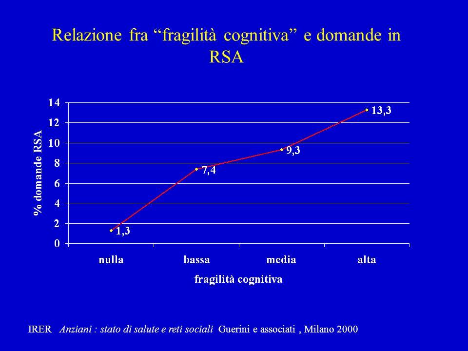 Relazione fra fragilità cognitiva e domande in RSA
