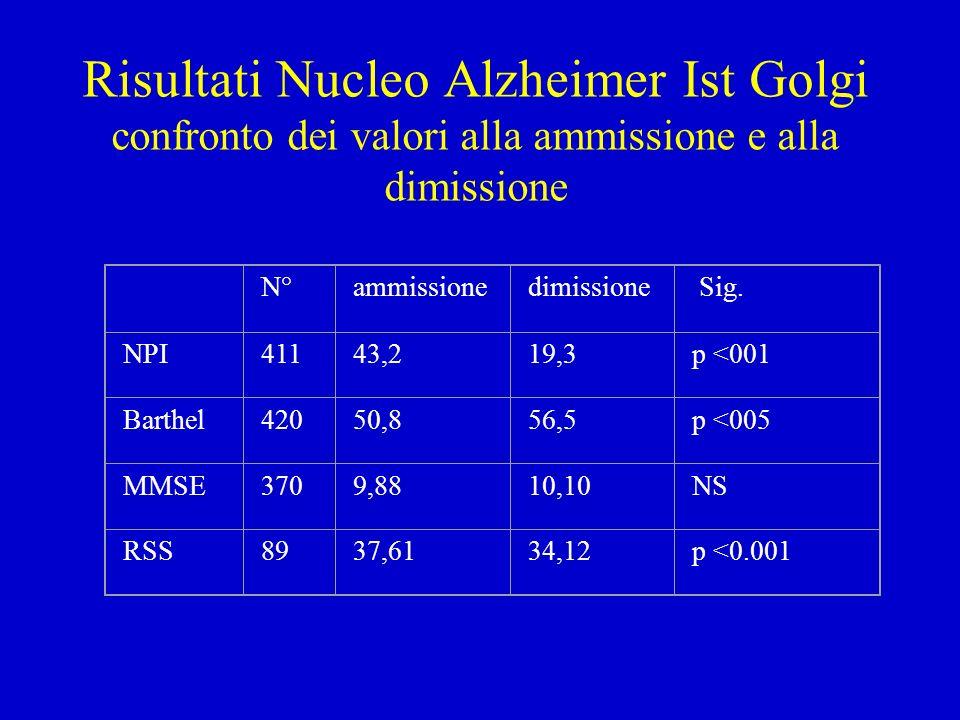 Risultati Nucleo Alzheimer Ist Golgi confronto dei valori alla ammissione e alla dimissione