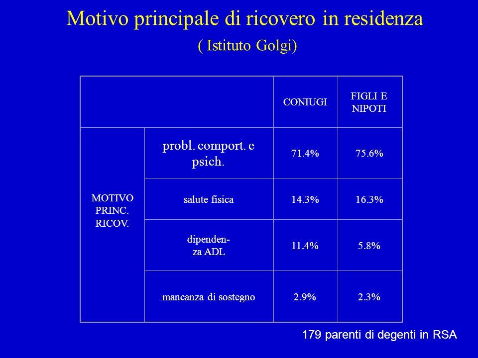 Motivo principale di ricovero in residenza ( Istituto Golgi)