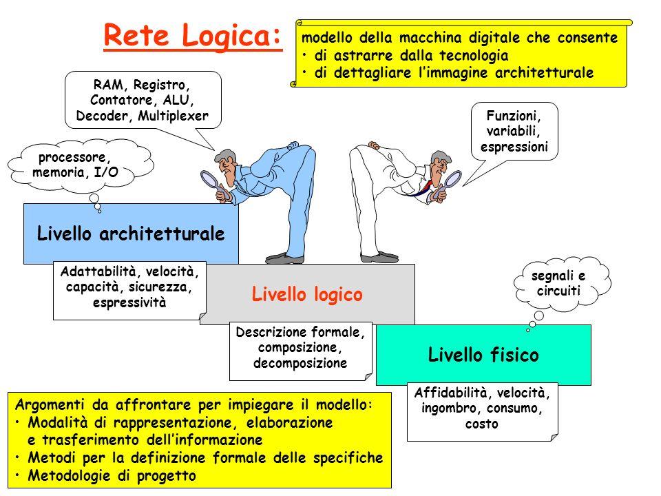 Livello architetturale Adattabilità, velocità, Affidabilità, velocità,