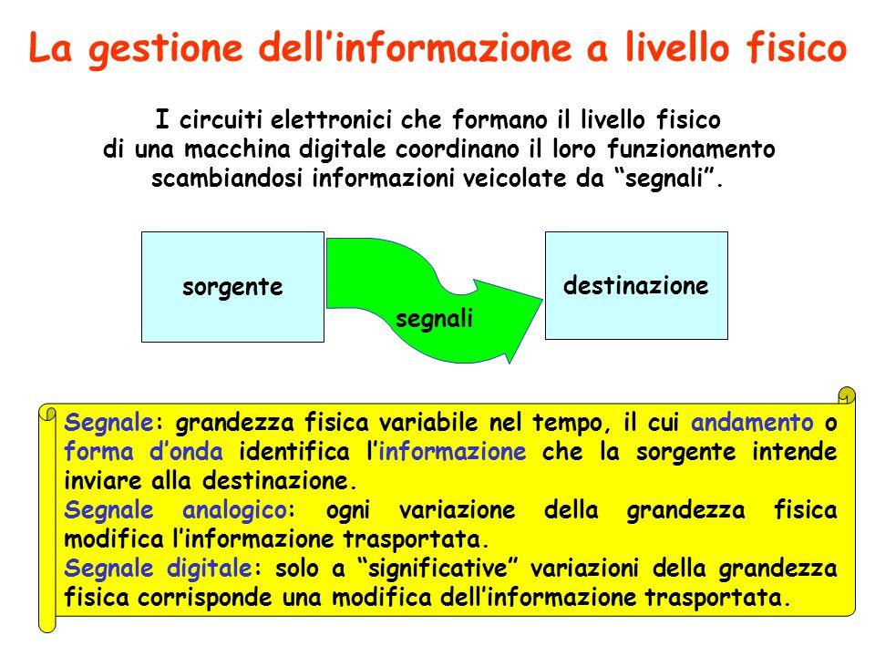La gestione dell'informazione a livello fisico