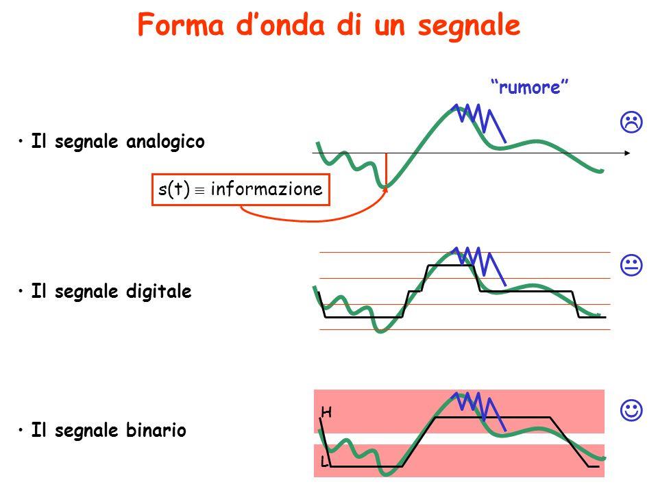 Forma d'onda di un segnale