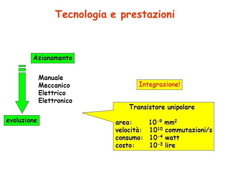Tecnologia e prestazioni