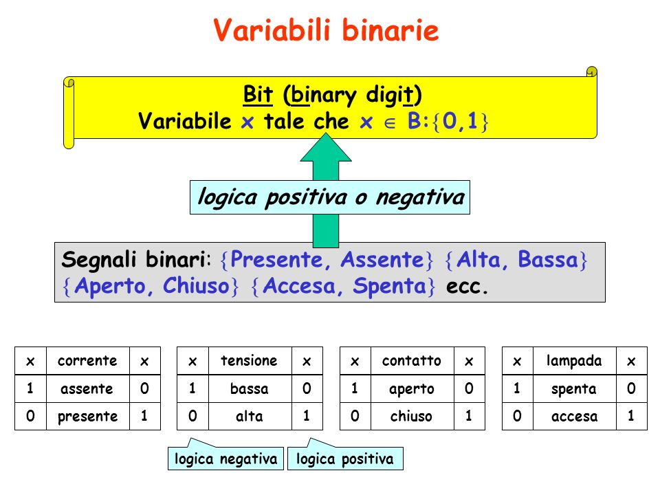 Variabile x tale che x  B:0,1