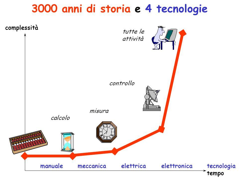3000 anni di storia e 4 tecnologie