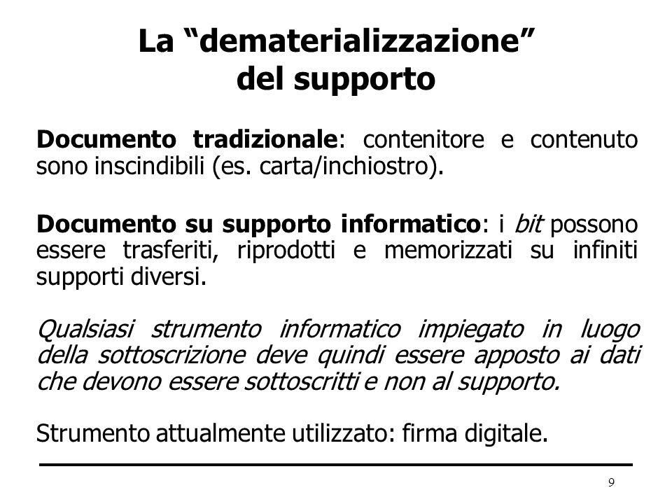 La dematerializzazione del supporto