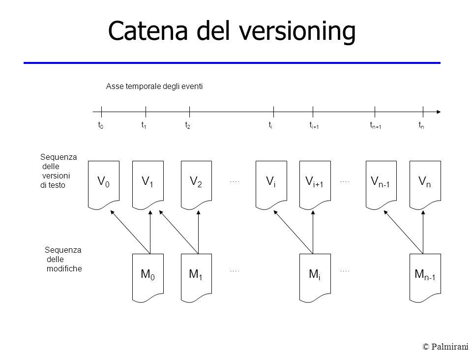 Catena del versioning V0 V1 V2 Vi Vi+1 Vn-1 Vn M0 M1 Mi Mn-1 Sequenza