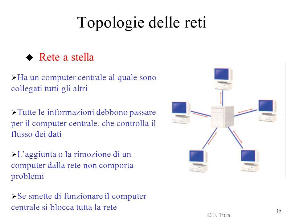 Topologie delle reti Rete a stella
