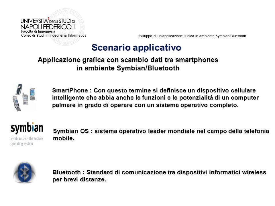 Scenario applicativo Applicazione grafica con scambio dati tra smartphones in ambiente Symbian/Bluetooth.