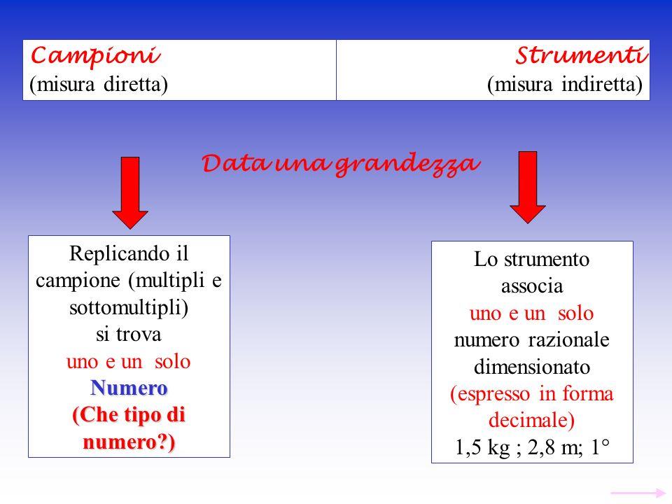 Replicando il campione (multipli e sottomultipli)