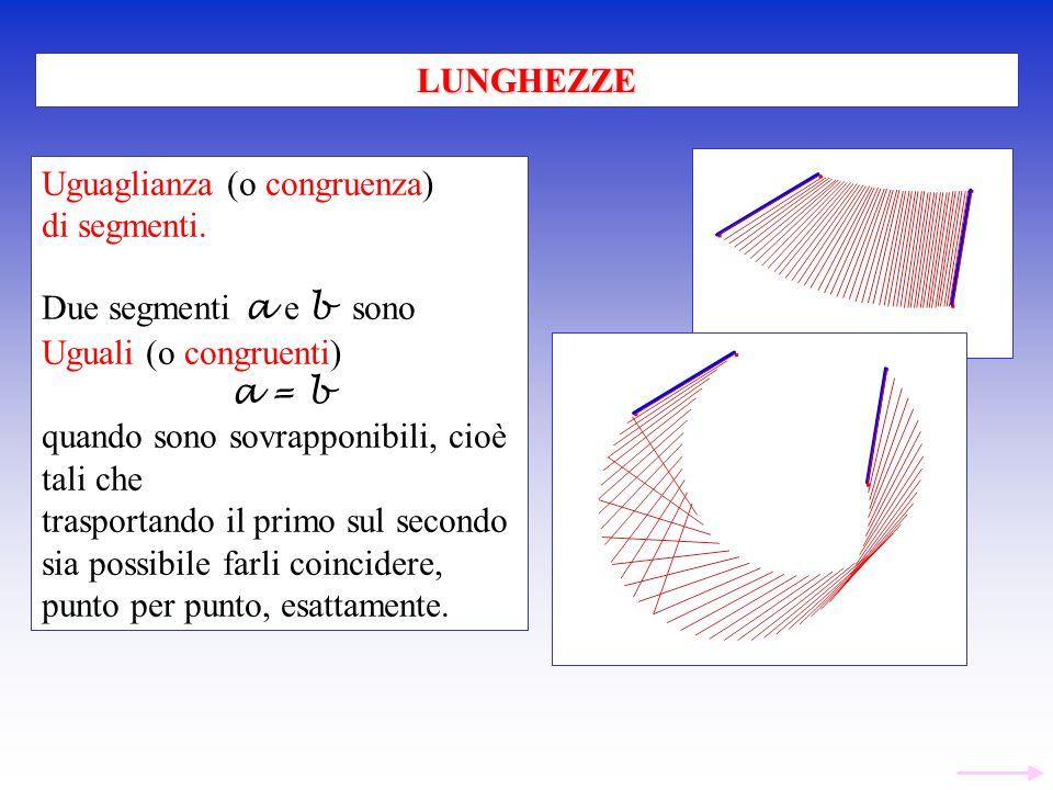 LUNGHEZZE Uguaglianza (o congruenza) di segmenti. Due segmenti a e b sono. Uguali (o congruenti)