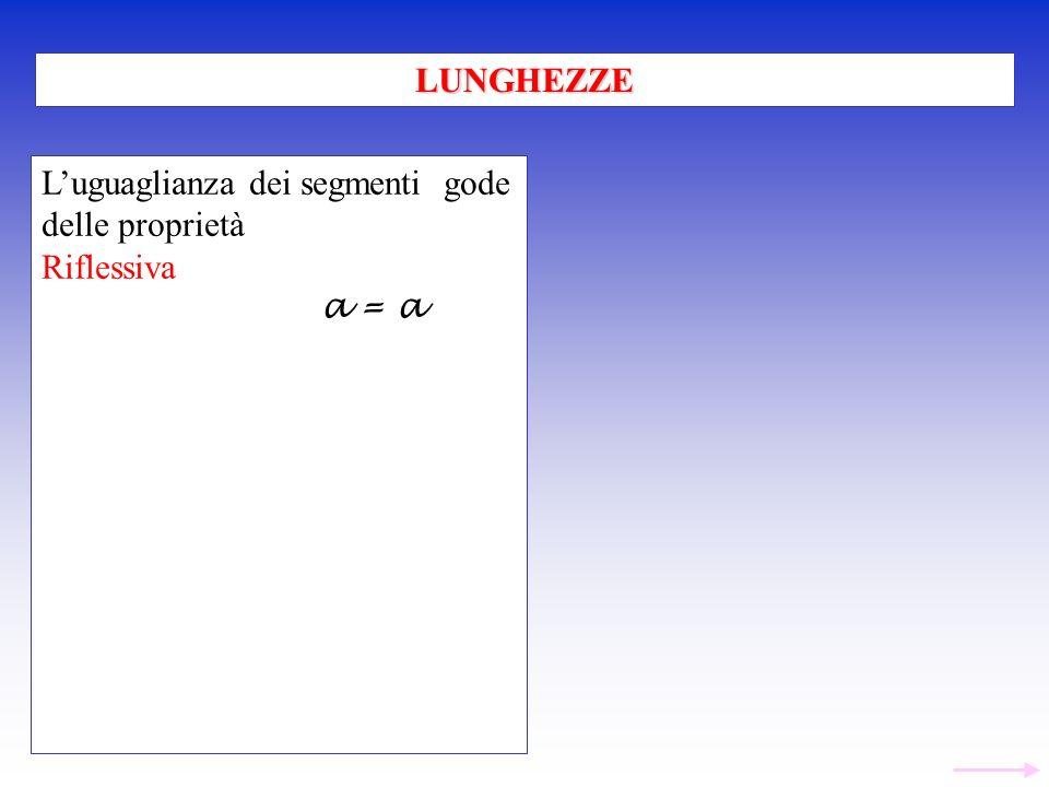 LUNGHEZZE L'uguaglianza dei segmenti gode delle proprietà Riflessiva a = a