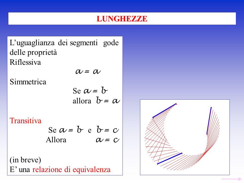 LUNGHEZZE L'uguaglianza dei segmenti gode. delle proprietà. Riflessiva. a = a. Simmetrica. Se a = b.