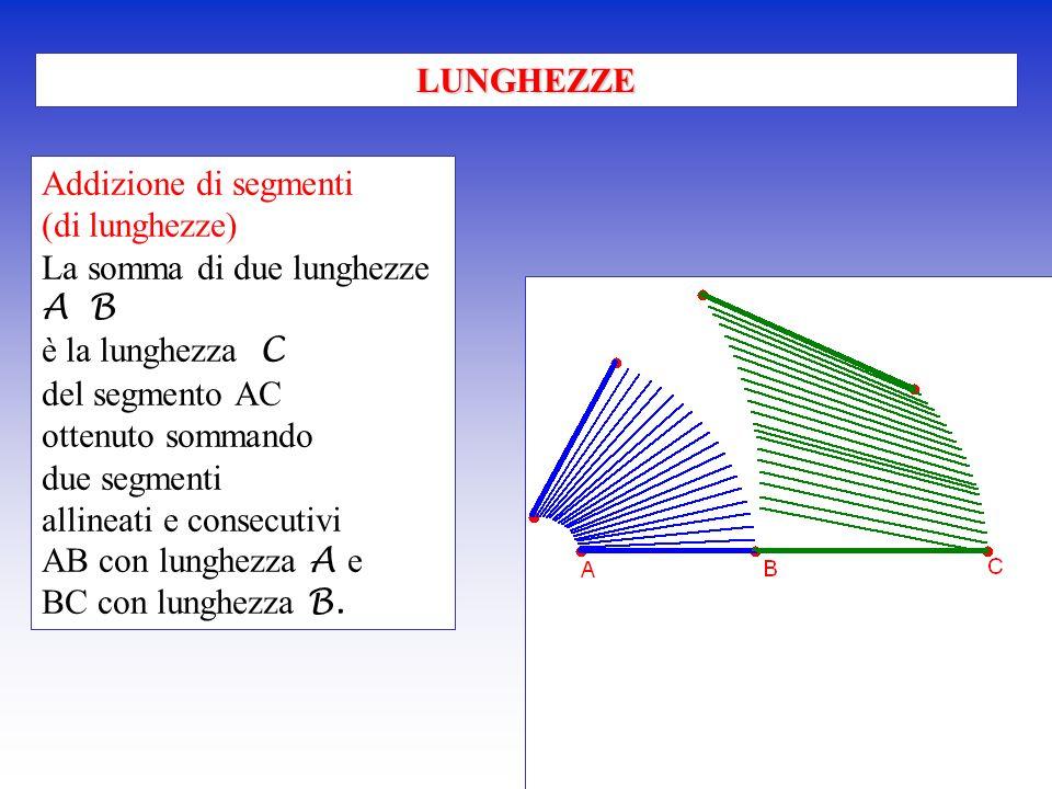 LUNGHEZZE Addizione di segmenti. (di lunghezze) La somma di due lunghezze. A B. è la lunghezza C.