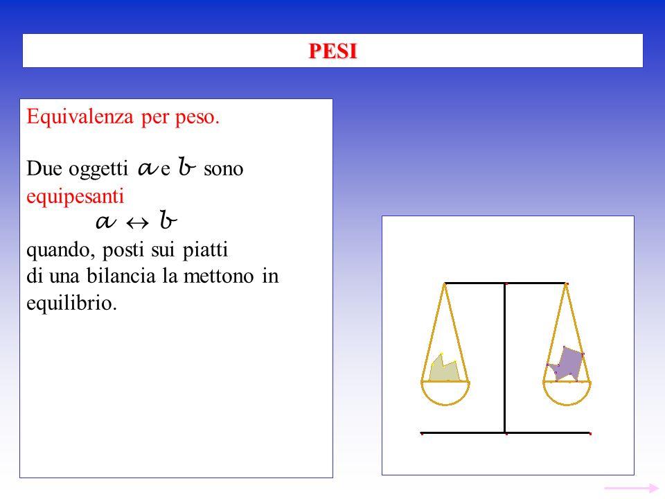 PESI Equivalenza per peso. Due oggetti a e b sono. equipesanti. a  b. quando, posti sui piatti.