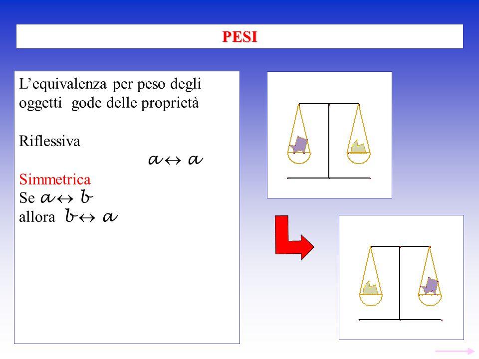 PESI L'equivalenza per peso degli. oggetti gode delle proprietà. Riflessiva. a  a. Simmetrica.