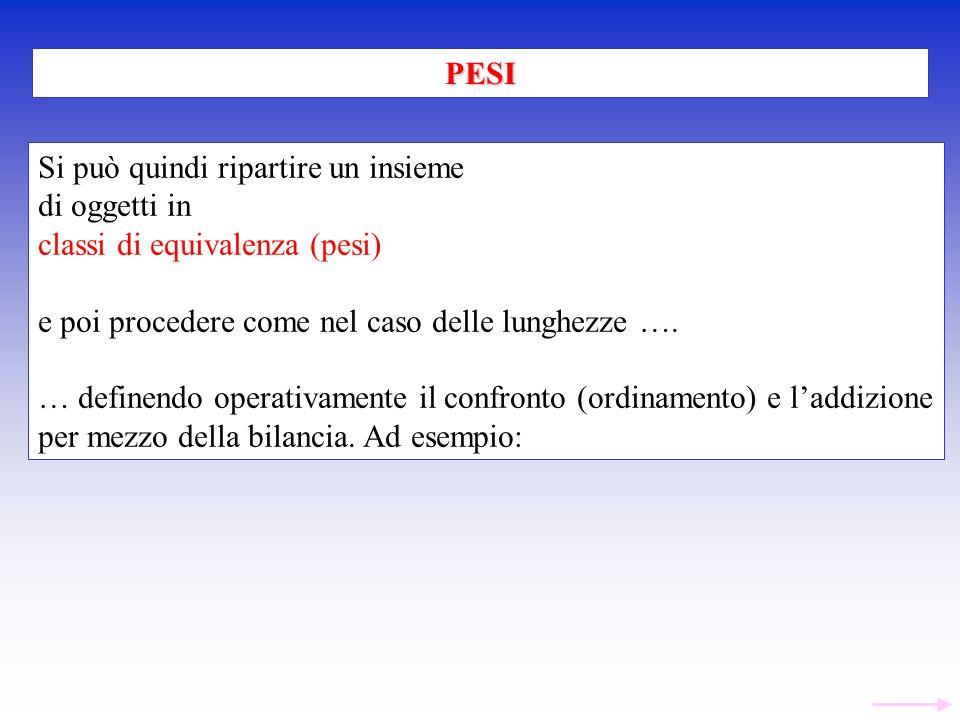 PESI Si può quindi ripartire un insieme. di oggetti in. classi di equivalenza (pesi) e poi procedere come nel caso delle lunghezze ….