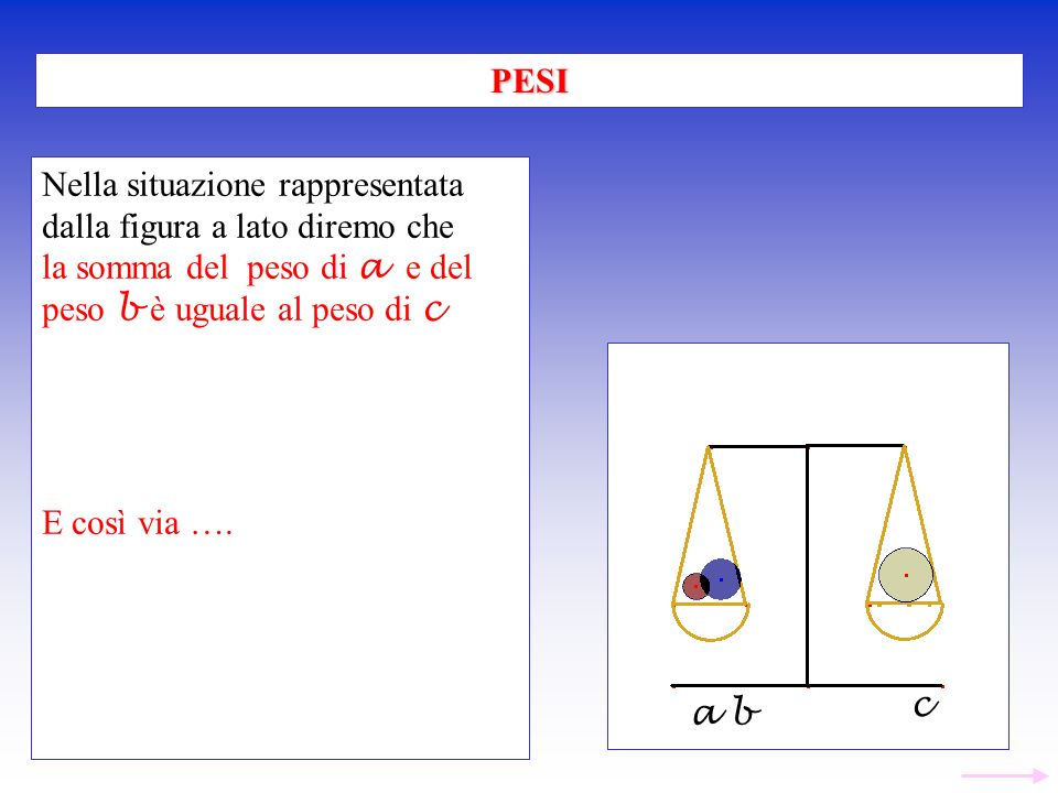 PESI Nella situazione rappresentata. dalla figura a lato diremo che. la somma del peso di a e del peso b è uguale al peso di c.