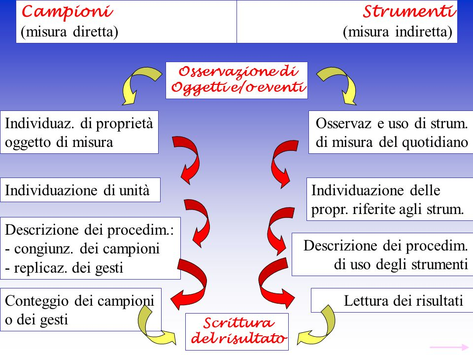 Individuaz. di proprietà oggetto di misura Osservaz e uso di strum.