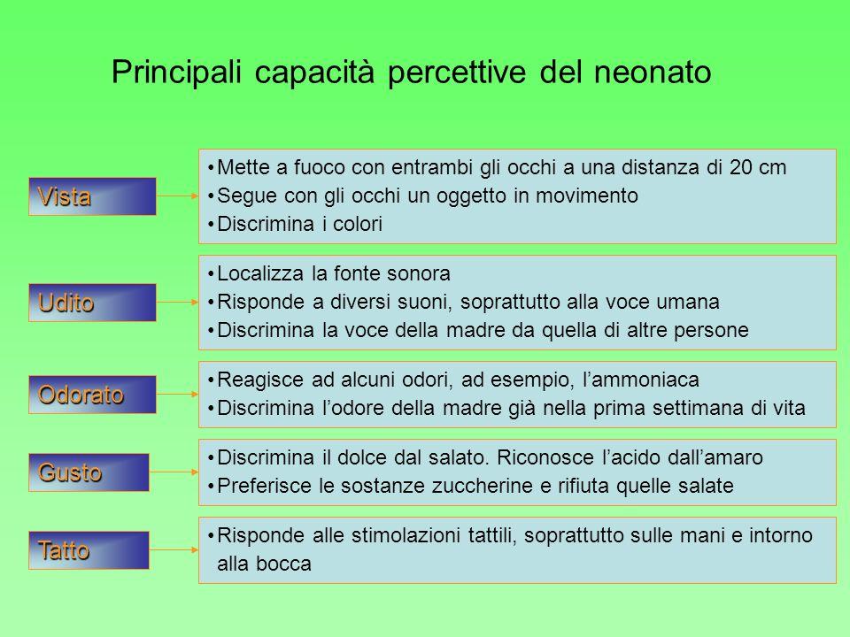 Principali capacità percettive del neonato