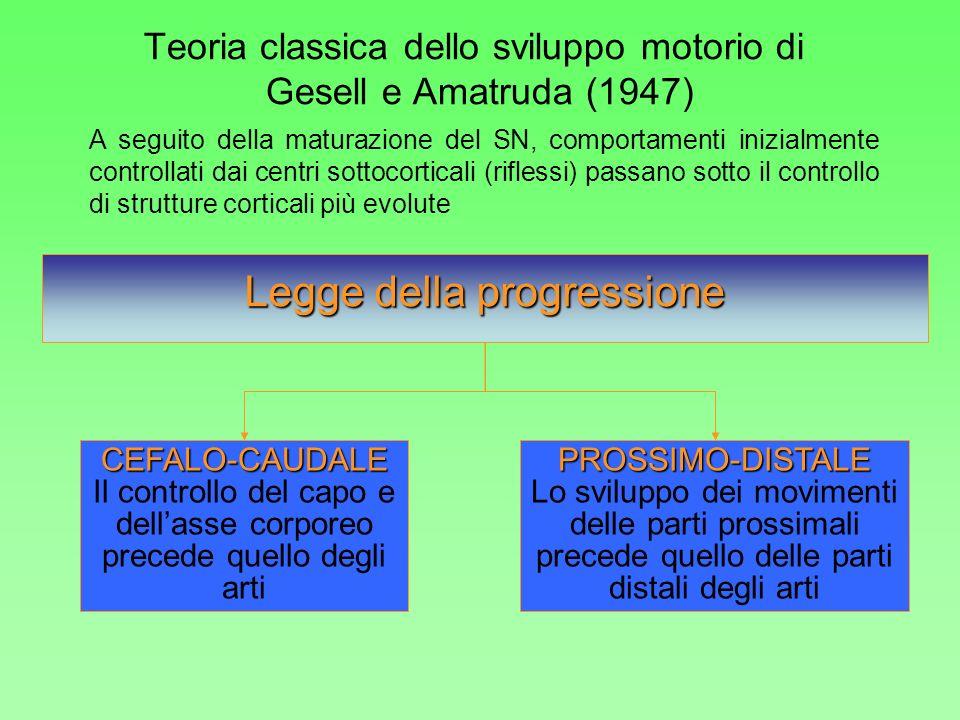 Teoria classica dello sviluppo motorio di Gesell e Amatruda (1947)