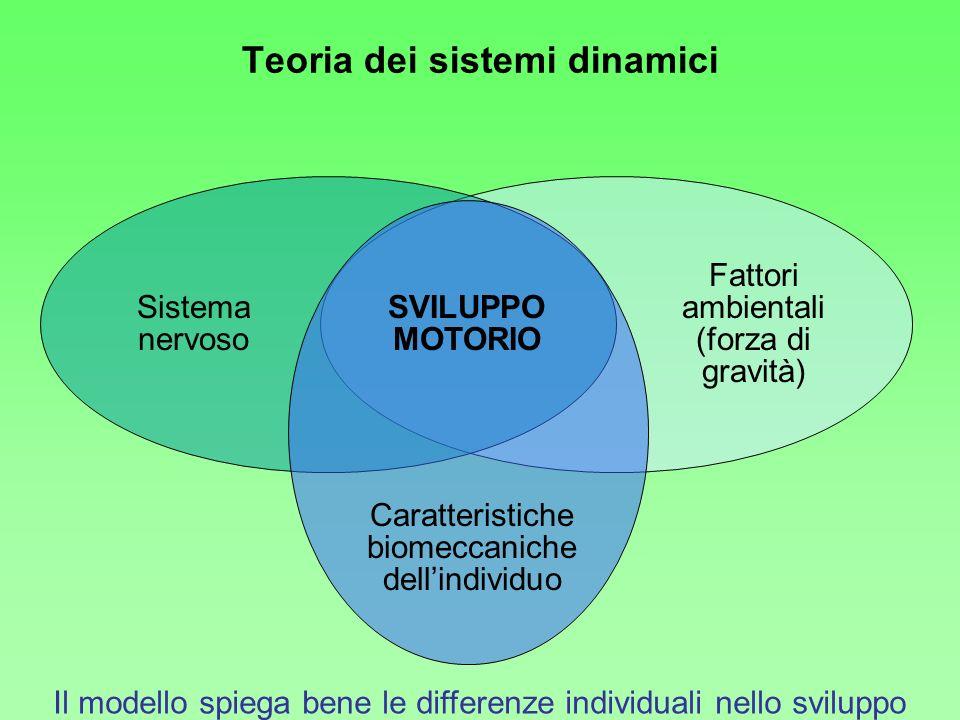 Teoria dei sistemi dinamici
