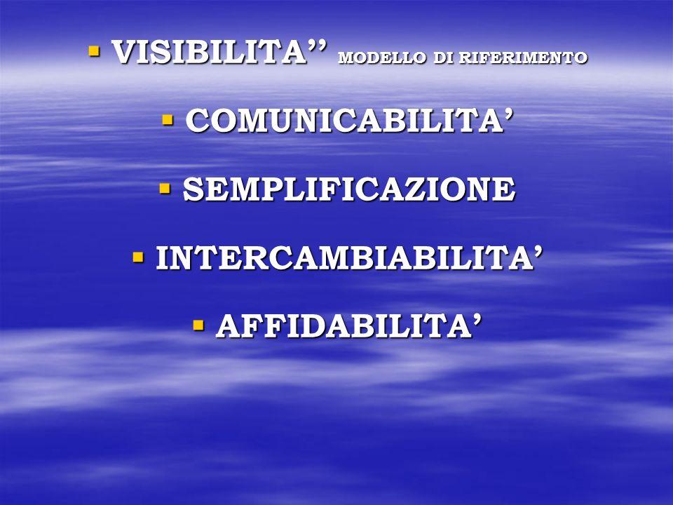 VISIBILITA'' MODELLO DI RIFERIMENTO