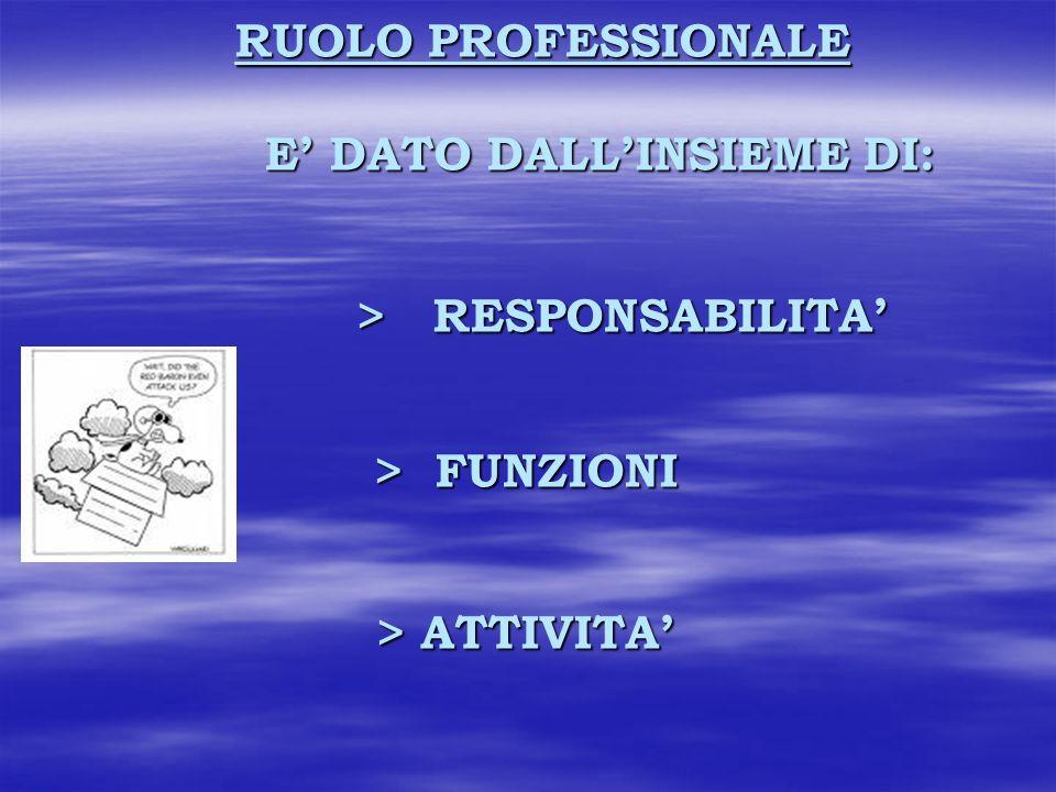 RUOLO PROFESSIONALE E' DATO DALL'INSIEME DI: > RESPONSABILITA' > FUNZIONI > ATTIVITA'