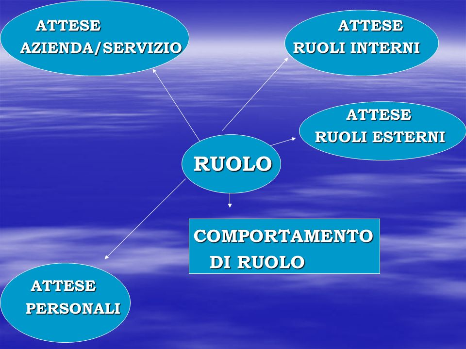 ATTESE ATTESE AZIENDA/SERVIZIO RUOLI INTERNI.