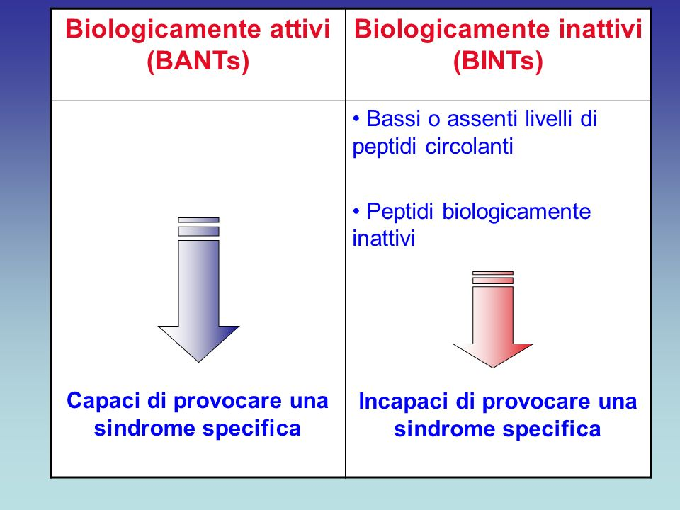 Biologicamente attivi (BANTs) Biologicamente inattivi (BINTs)