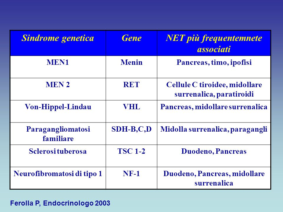 Sindrome genetica Gene NET più frequentemnete associati