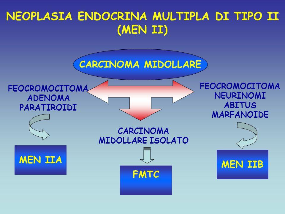 NEOPLASIA ENDOCRINA MULTIPLA DI TIPO II CARCINOMA MIDOLLARE ISOLATO
