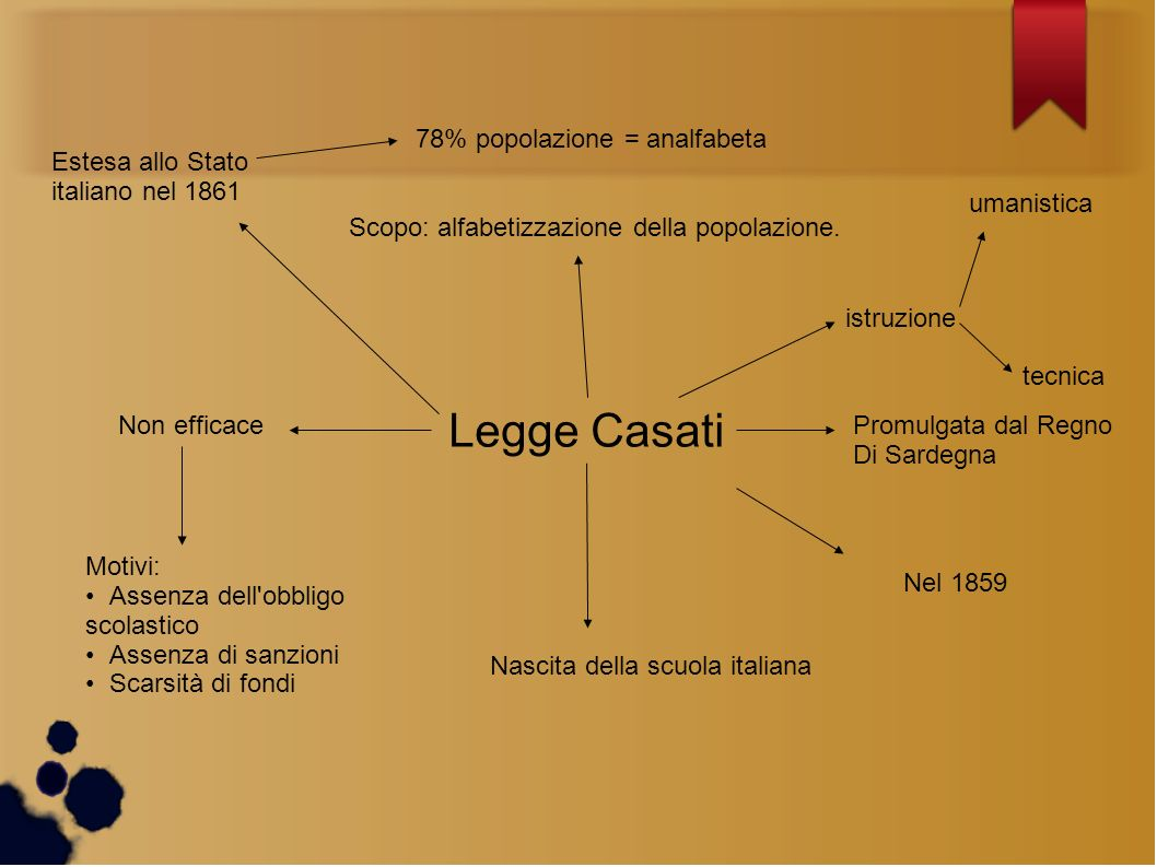 Legge Casati 78% popolazione = analfabeta Estesa allo Stato