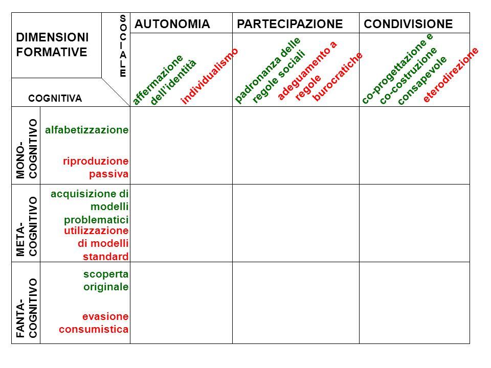 DIMENSIONI FORMATIVE AUTONOMIA PARTECIPAZIONE CONDIVISIONE