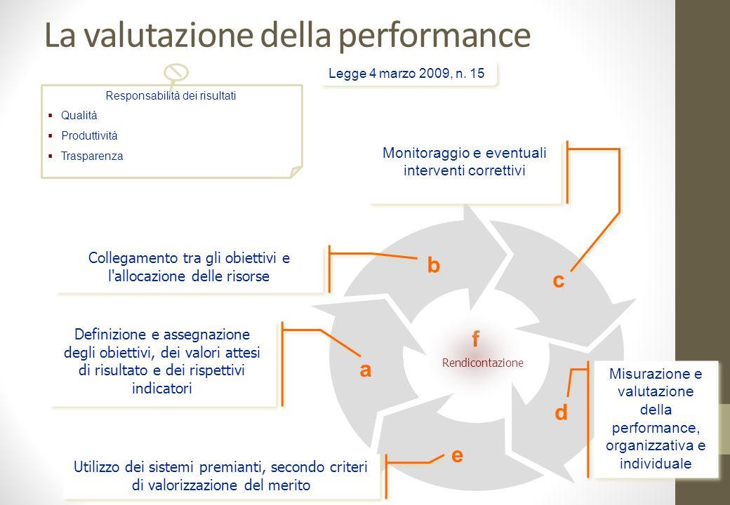 La valutazione della performance