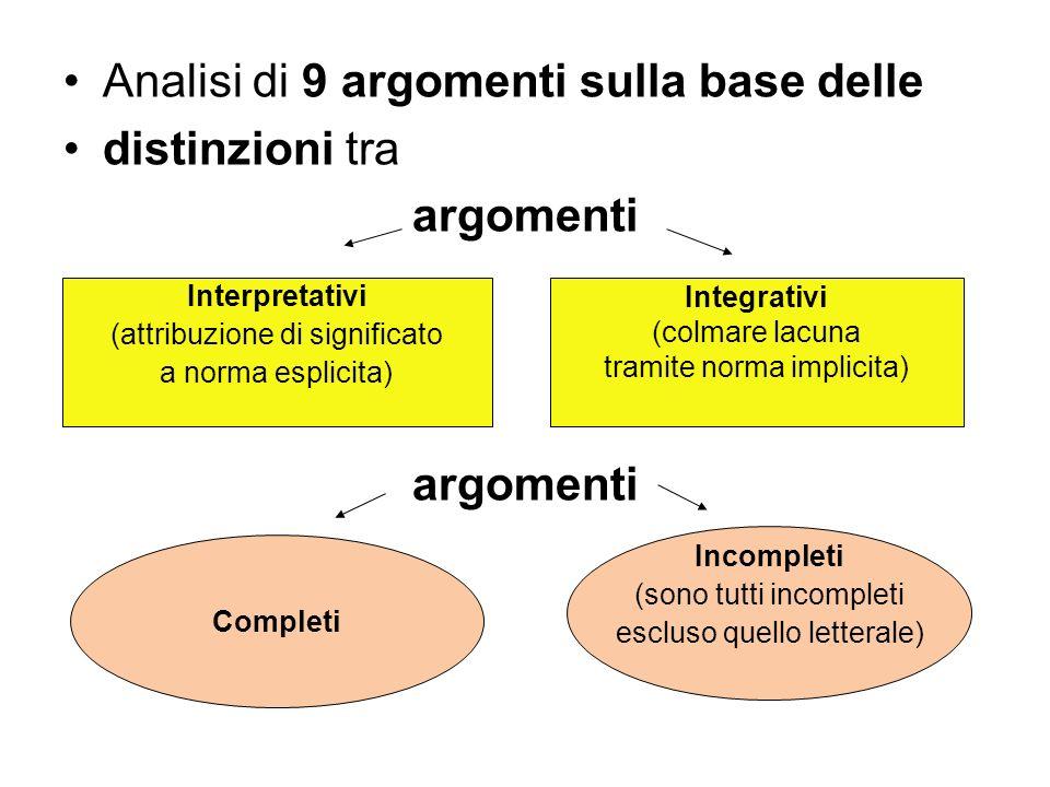 Analisi di 9 argomenti sulla base delle distinzioni tra argomenti
