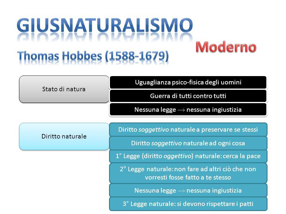 giusnaturalismo Moderno Thomas Hobbes (1588-1679)