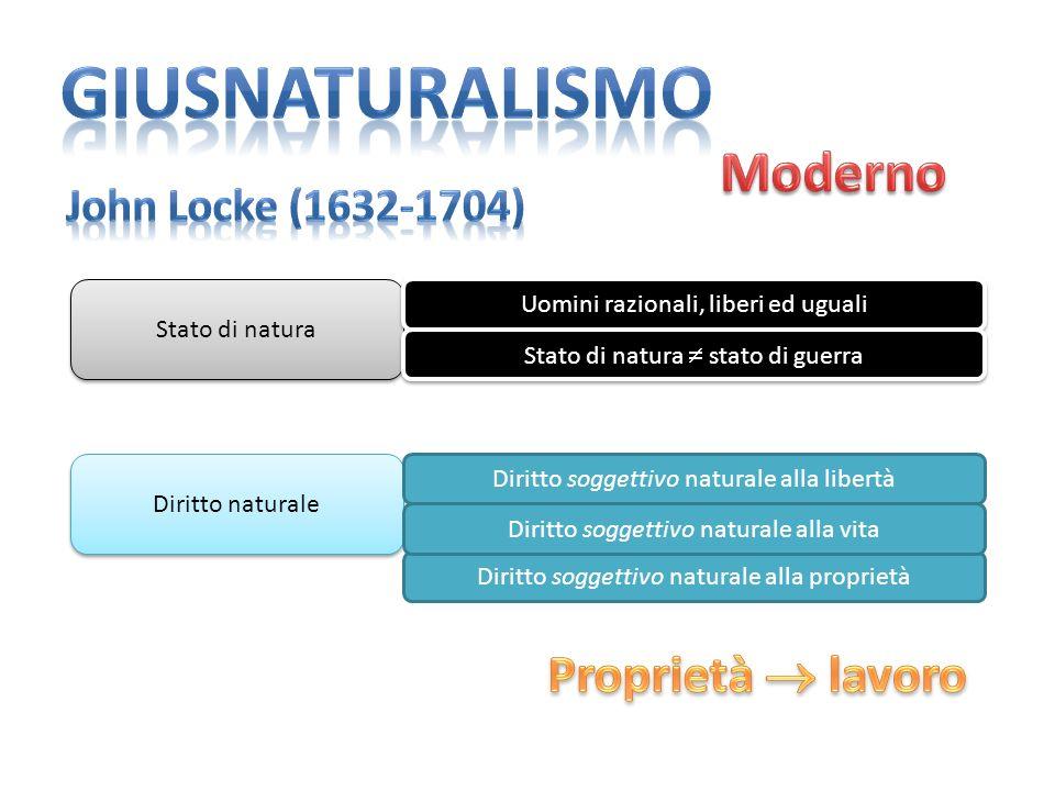 giusnaturalismo Moderno Proprietà  lavoro John Locke (1632-1704)
