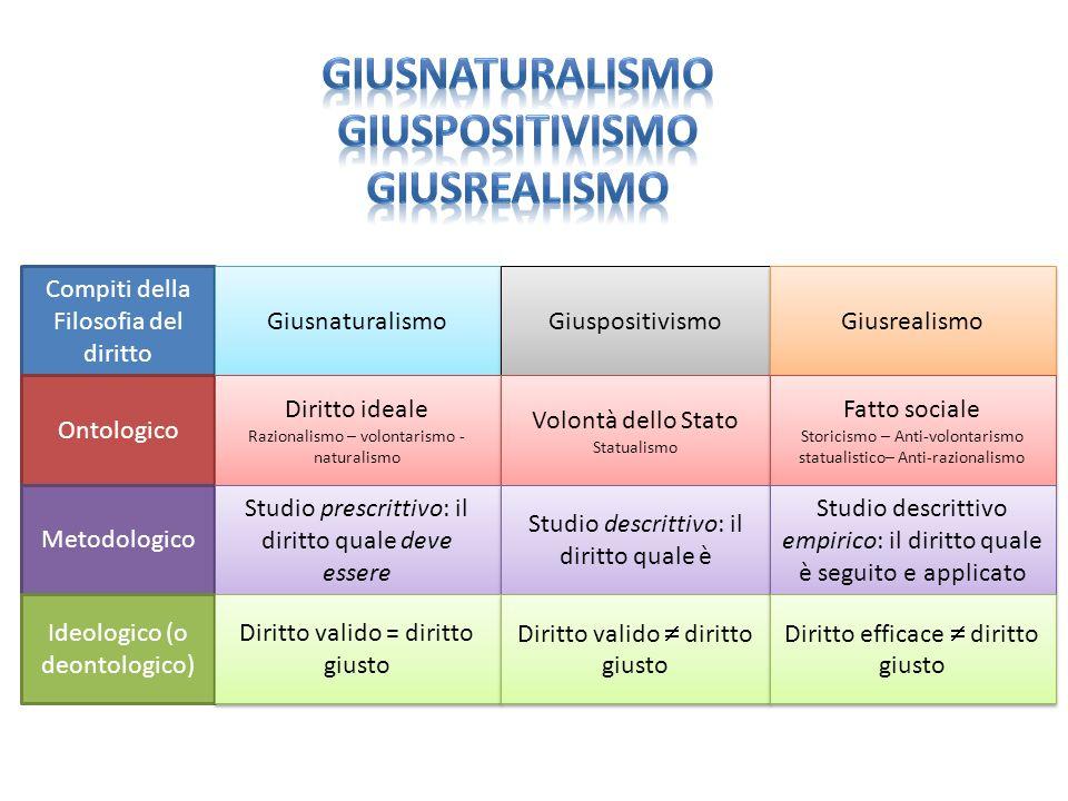 Giusnaturalismo Giuspositivismo giusrealismo