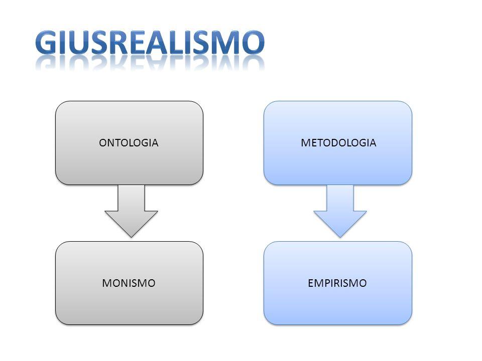 giusrealismo ONTOLOGIA METODOLOGIA MONISMO EMPIRISMO