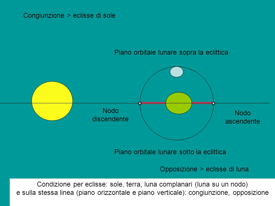 Congiunzione > eclisse di sole